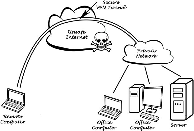 vpn public wifi security